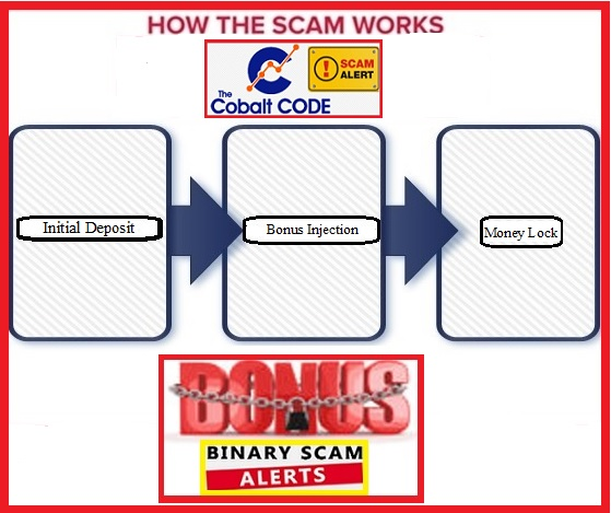 penipuan perdagangan pilihan kod binari