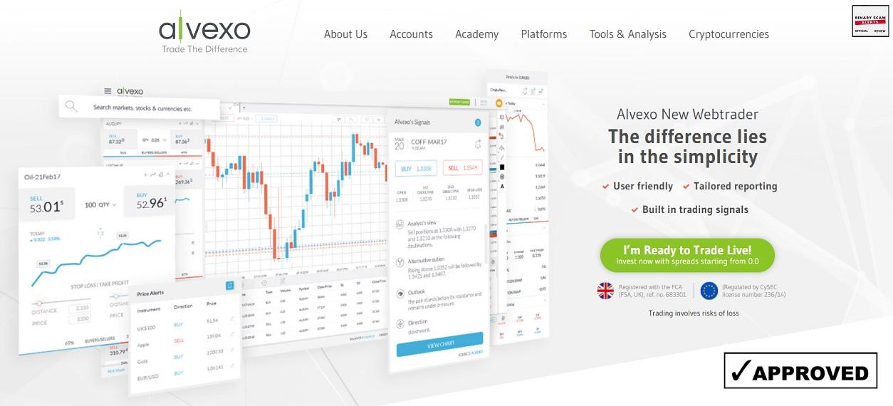 Alvexo trading signals